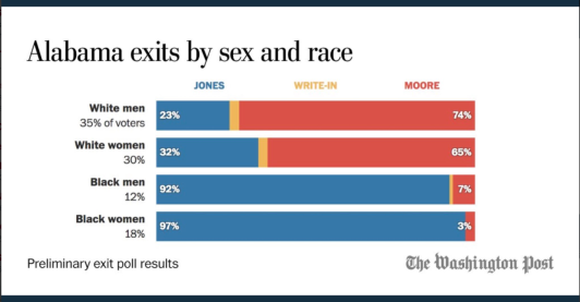 Roy Moore Doug Jones Alabama senate election exit poll chart from the Washington Post